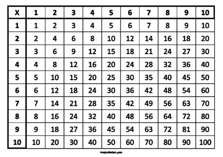 tabuada legal 460x325 - Tabuada de MULTIPLICAÇÃO para imprimir grande