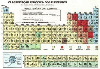 dicas de tabela periódica de química