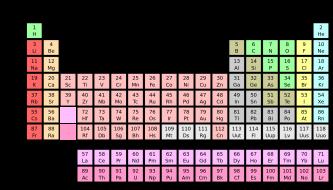 melhor tabela periódica de química