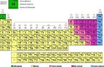 tabela periódica completa atual hd