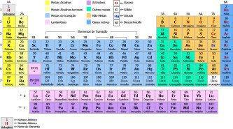tabela periódica completa de quimica