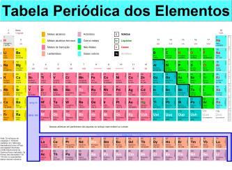 tabela periódica de química