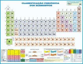 tabela periódica de química dos elementos