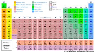 tabela periódica de química para imprimir