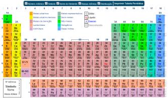 tipo de tabela periódica completa