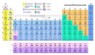tipo de tabela periódica de química